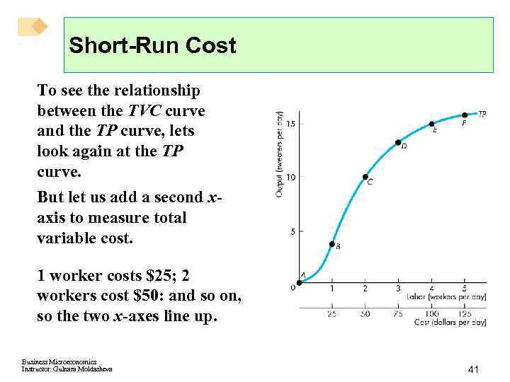 Short-Run Cost To see the relationship between the TVC curve and the TP curve,