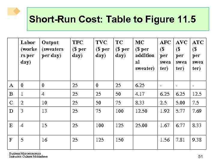 Short-Run Cost: Table to Figure 11. 5 Labor Output (worke (sweaters rs per day)