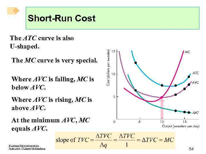 Short-Run Cost The ATC curve is also U-shaped. The MC curve is very special.