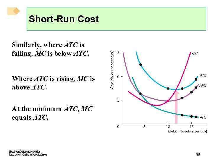 Short-Run Cost Similarly, where ATC is falling, MC is below ATC. Where ATC is