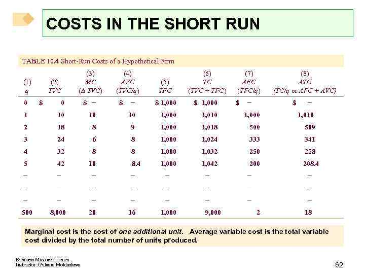 COSTS IN THE SHORT RUN TABLE 10. 4 Short-Run Costs of a Hypothetical Firm