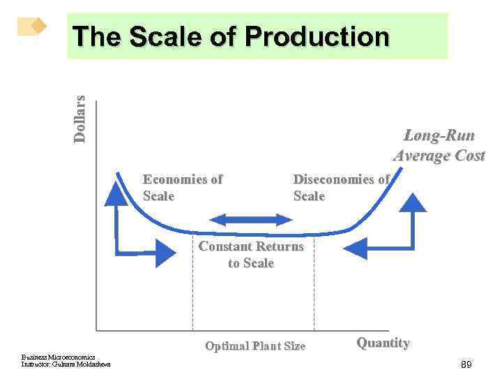 Dollars The Scale of Production Long-Run Average Cost Economies of Scale Diseconomies of Scale