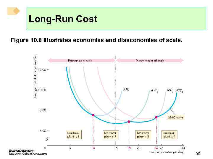 Long-Run Cost Figure 10. 8 illustrates economies and diseconomies of scale. Business Microeconomics Instructor: