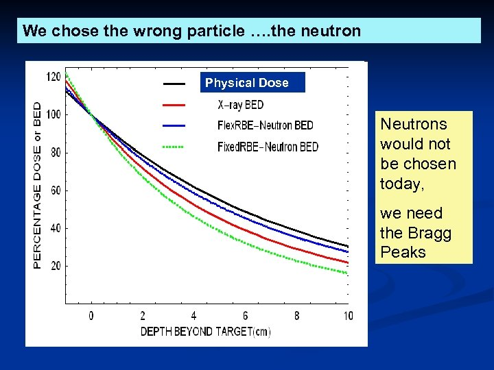 We chose the wrong particle …. the neutron Physical Dose Neutrons would not be