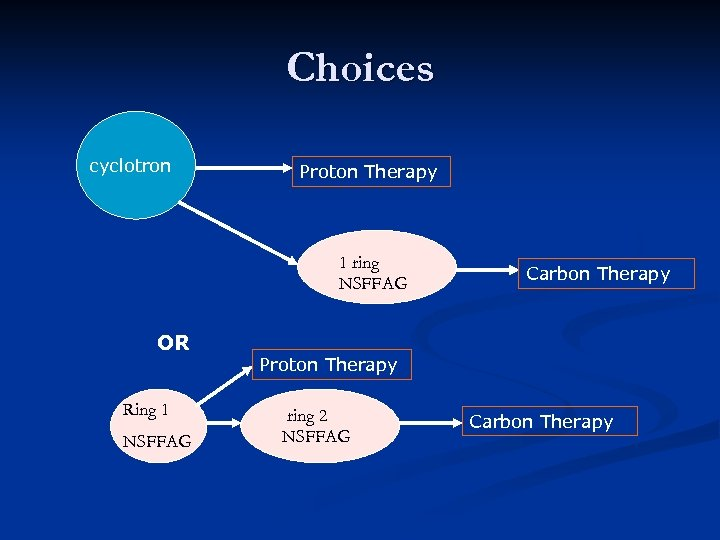 Choices cyclotron Proton Therapy 1 ring NSFFAG OR Ring 1 NSFFAG Carbon Therapy Proton