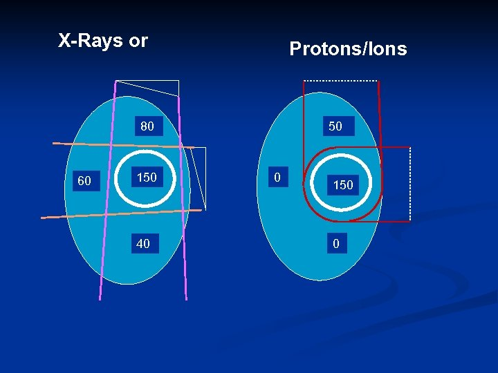 X-Rays or Protons/Ions 80 60 150 40 50 0 150 0
