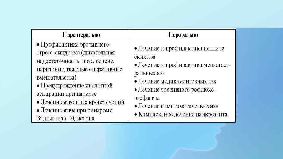Показания к применению Н 2 -гистаминоблокаторов