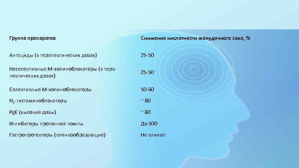 Группа препаратов Снижение кислотности желудочного сока, % Антациды (в терапевтических дозах) 25 -50 Неселективные