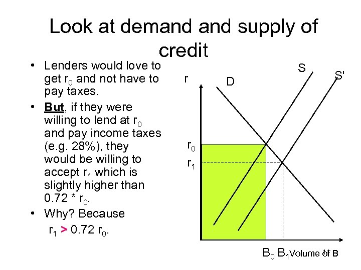 Look at demand supply of credit • Lenders would love to get r 0