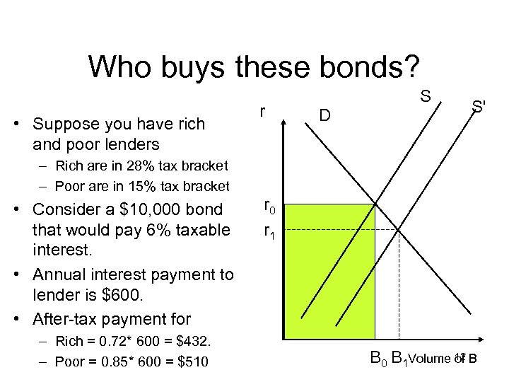 Who buys these bonds? • Suppose you have rich and poor lenders r D