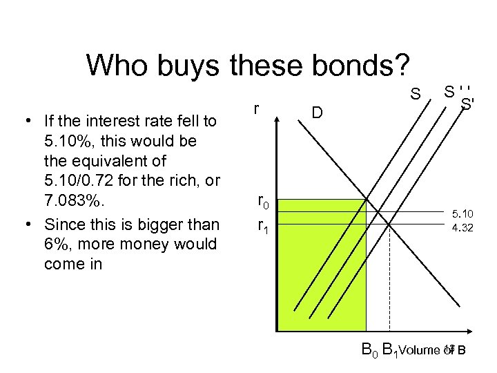 Who buys these bonds? • If the interest rate fell to 5. 10%, this