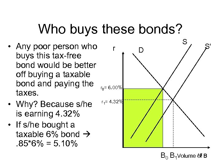 Who buys these bonds? • Any poor person who r buys this tax-free bond