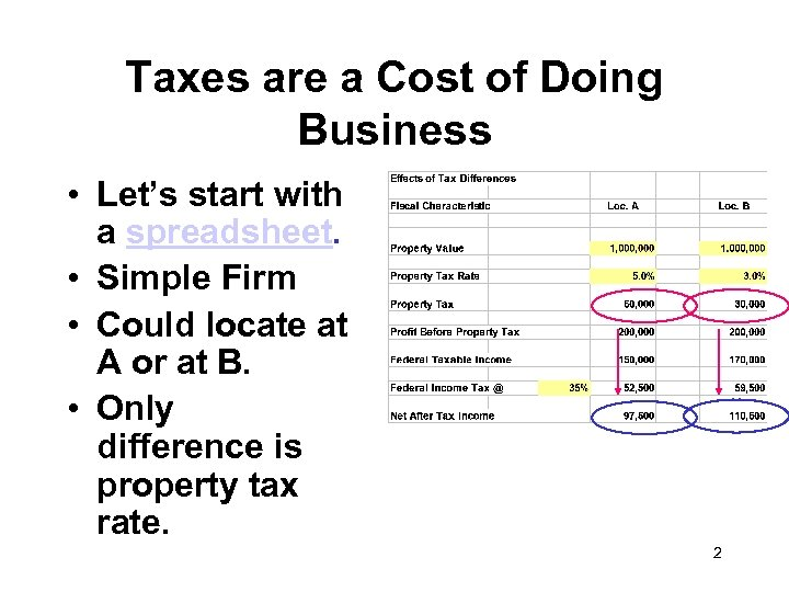 Taxes are a Cost of Doing Business • Let's start with a spreadsheet. •