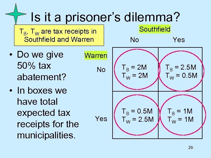 Is it a prisoner's dilemma? TS, TW are tax receipts in Southfield and Warren