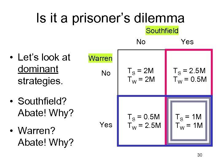 Is it a prisoner's dilemma Southfield No • Let's look at dominant strategies. Warren