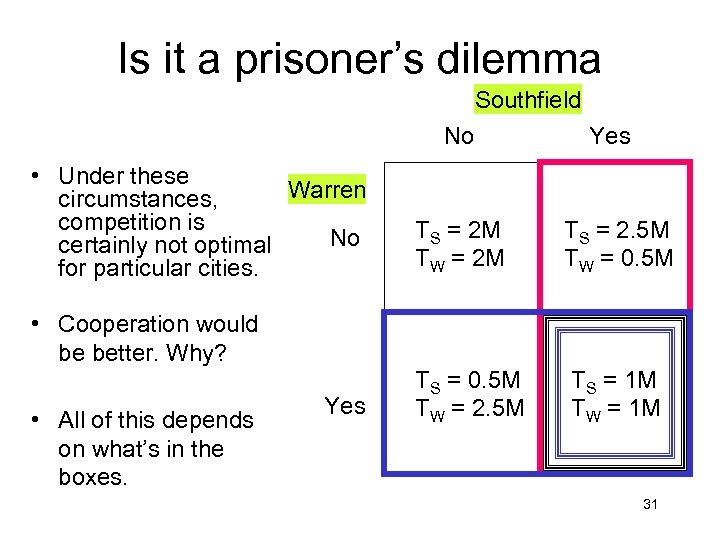 Is it a prisoner's dilemma Southfield No • Under these Warren circumstances, competition is