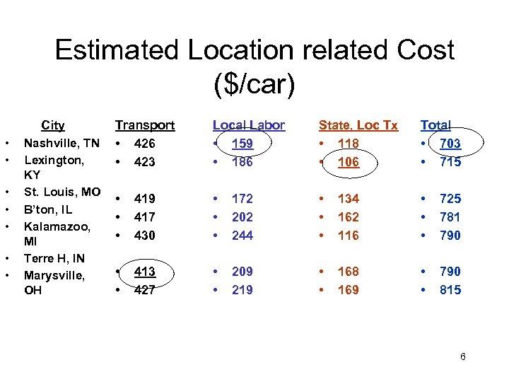 Estimated Location related Cost ($/car) City • • Nashville, TN Lexington, KY St. Louis,