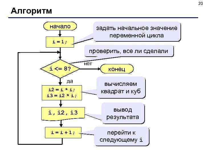 23 Алгоритм начало задать начальное значение переменной цикла i = 1; проверить, все ли