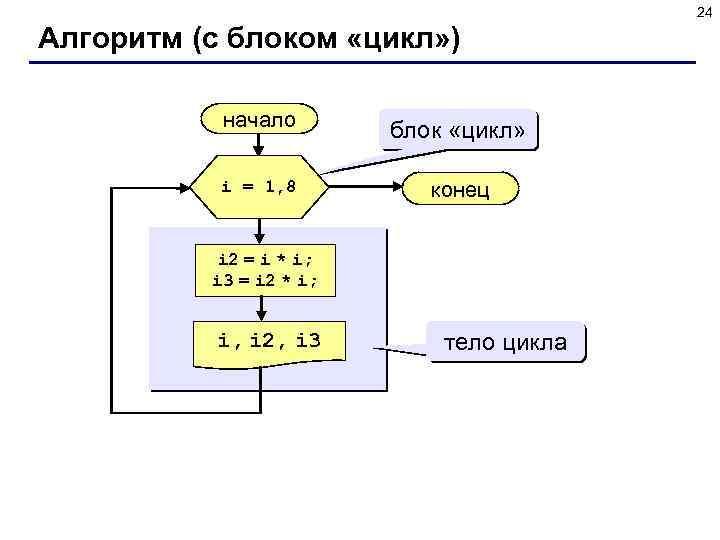 24 Алгоритм (с блоком «цикл» ) начало i = 1, 8 блок «цикл» конец
