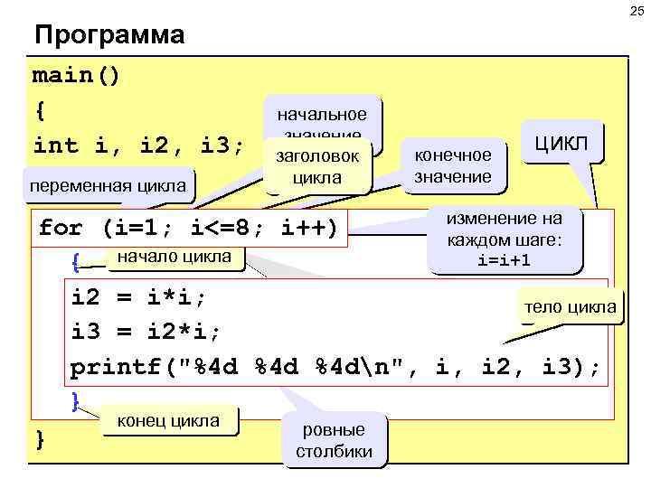 25 Программа main() { int i, i 2, i 3; переменная цикла начальное значение