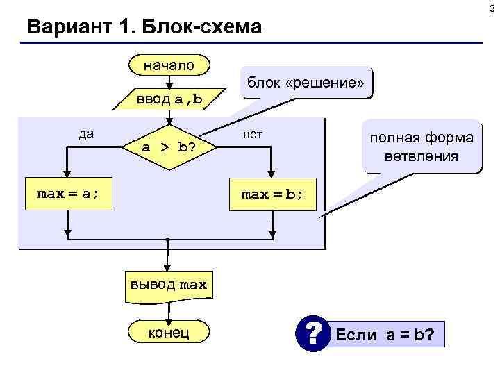 3 Вариант 1. Блок-схема начало ввод a, b да a > b? max =