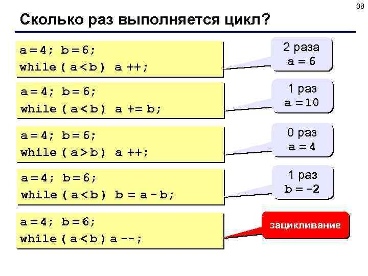 38 Сколько раз выполняется цикл? a = 4; b = 6; while ( a