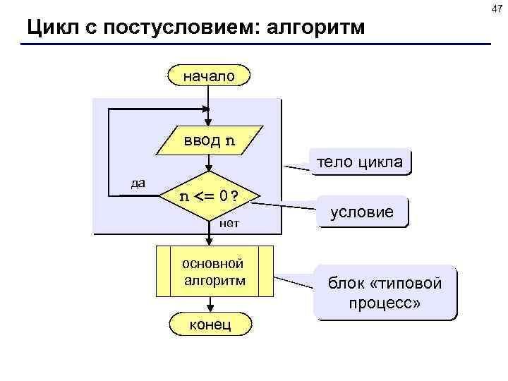 47 Цикл с постусловием: алгоритм начало ввод n тело цикла да n <= 0?