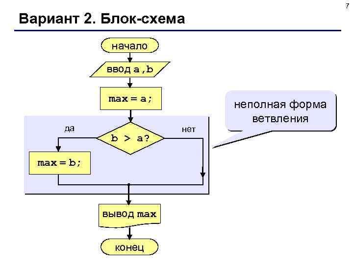 7 Вариант 2. Блок-схема начало ввод a, b max = a; да b >