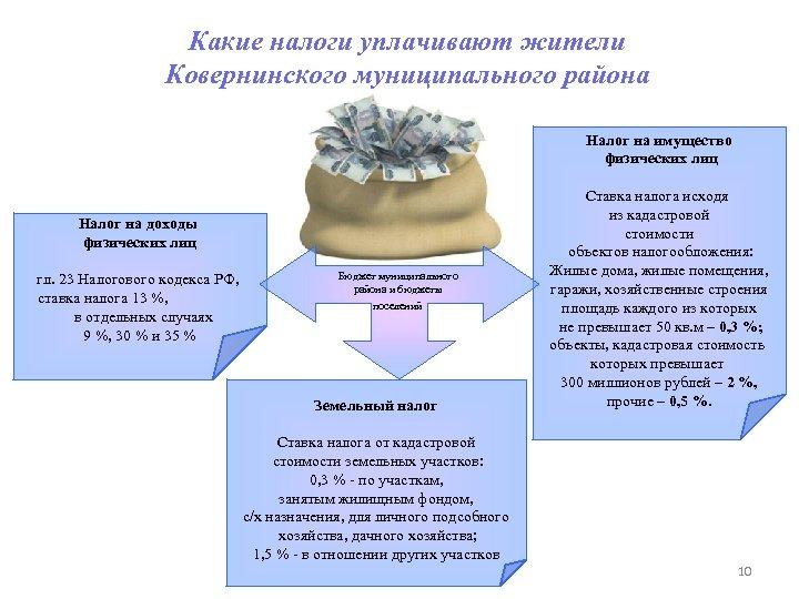 Какие налоги уплачивают жители Ковернинского муниципального района Налог на имущество физических лиц Налог на
