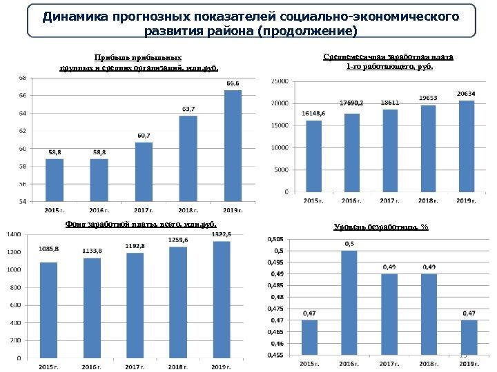Динамика прогнозных показателей социально-экономического развития района (продолжение) Прибыль прибыльных крупных и средних организаций, млн.