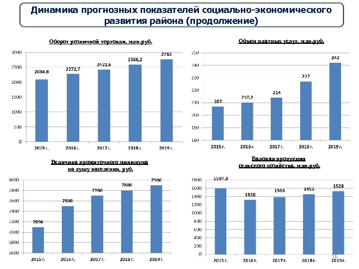 Динамика прогнозных показателей социально-экономического развития района (продолжение) Оборот розничной торговли, млн. руб. Величина прожиточного
