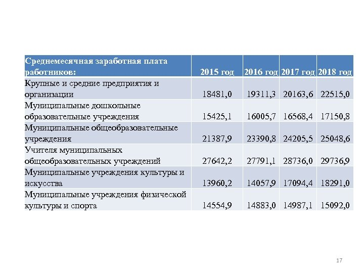 Среднемесячная заработная плата работников: Крупные и средние предприятия и организации Муниципальные дошкольные образовательные учреждения