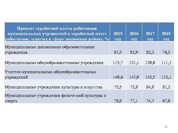 Процент заработной платы работников муниципальных учреждений к заработной плате 2015 работников, занятых в сфере