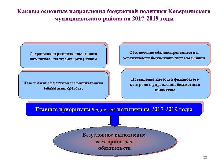 Каковы основные направления бюджетной политики Ковернинского муниципального района на 2017 -2019 годы Сохранение и