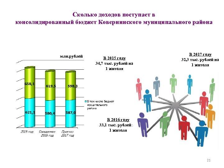 Сколько доходов поступает в консолидированный бюджет Ковернинского муниципального района млн. рублей В 2015 году