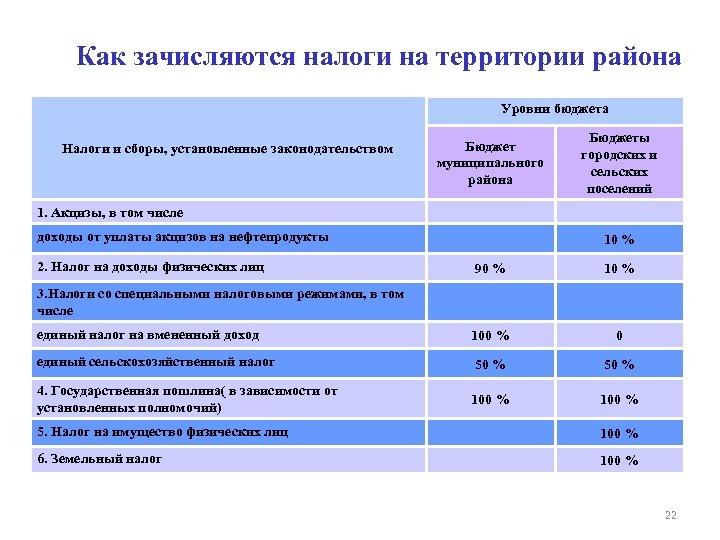 Как зачисляются налоги на территории района Уровни бюджета Налоги и сборы, установленные законодательством Бюджет