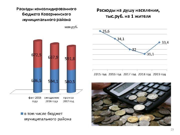 Расходы консолидированного бюджета Ковернинского муниципального района Расходы на душу населения, тыс. руб. на 1