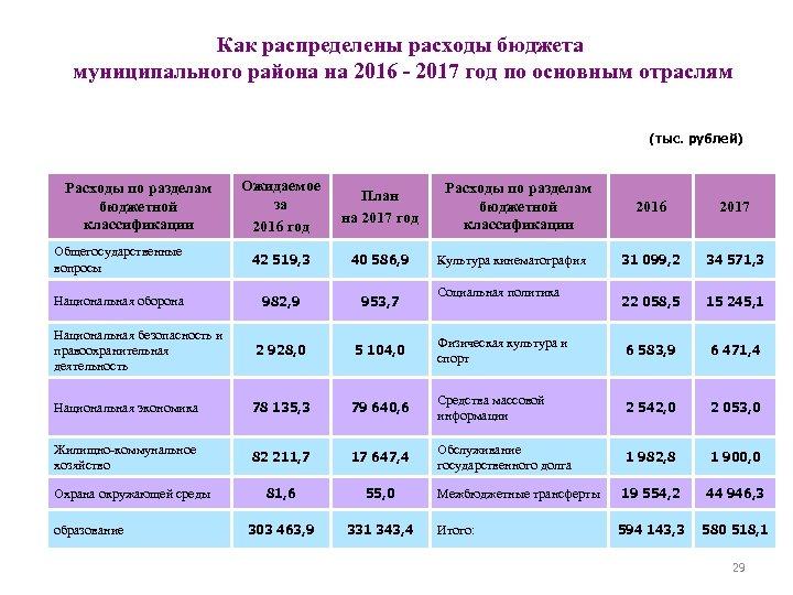 Как распределены расходы бюджета муниципального района на 2016 - 2017 год по основным отраслям