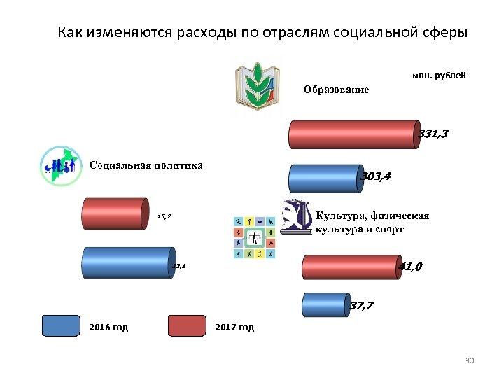 Как изменяются расходы по отраслям социальной сферы млн. рублей Образование Социальная политика Культура, физическая
