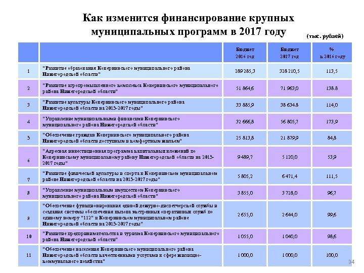 Как изменится финансирование крупных муниципальных программ в 2017 году (тыс. рублей) Бюджет 2016 год
