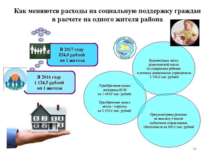 Как меняются расходы на социальную поддержку граждан в расчете на одного жителя района В