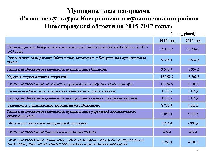 Муниципальная программа «Развитие культуры Ковернинского муниципального района Нижегородской области на 2015 -2017 годы» (тыс.