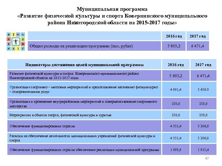 Муниципальная программа «Развитие физической культуры и спорта Ковернинского муниципального района Нижегородской области на 2015