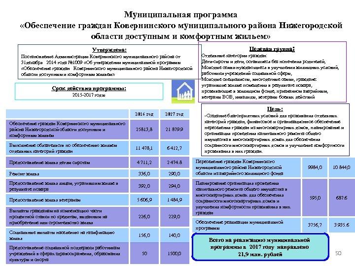 Муниципальная программа «Обеспечение граждан Ковернинского муниципального района Нижегородской области доступным и комфортным жильем» Целевая