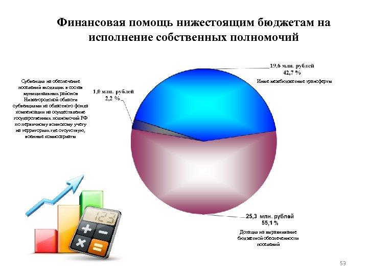 Финансовая помощь нижестоящим бюджетам на исполнение собственных полномочий Субвенция на обеспечение поселений входящих в