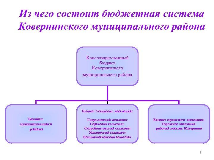Из чего состоит бюджетная система Ковернинского муниципального района Консолидированный бюджет Ковернинского муниципального района Бюджет