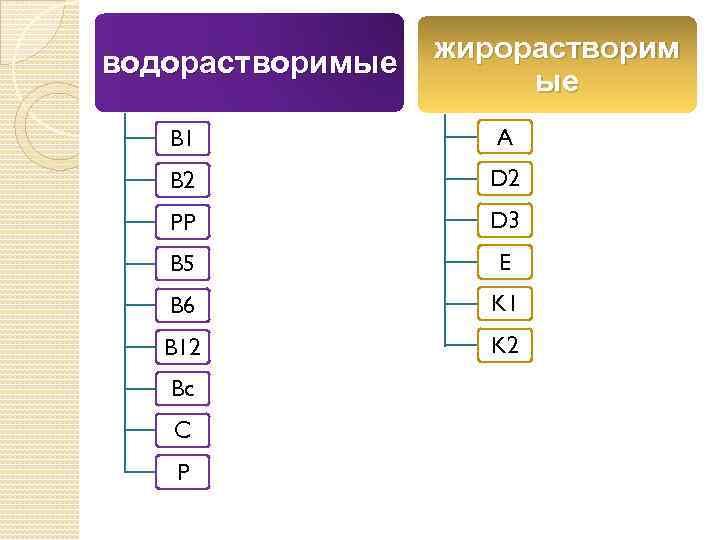 водорастворимые жирорастворим ые B 1 A B 2 D 2 PP D 3 B