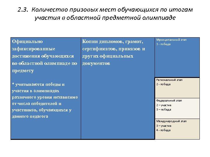2. 3. Количество призовых мест обучающихся по итогам участия в областной предметной олимпиаде Официально