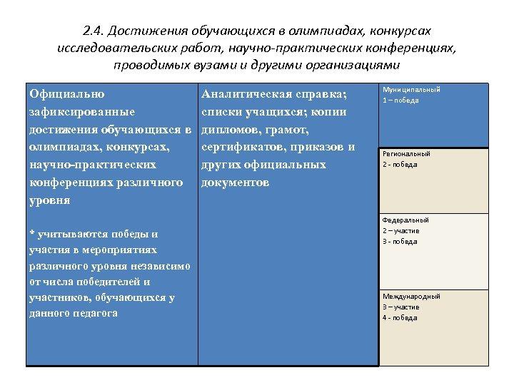2. 4. Достижения обучающихся в олимпиадах, конкурсах исследовательских работ, научно-практических конференциях, проводимых вузами и