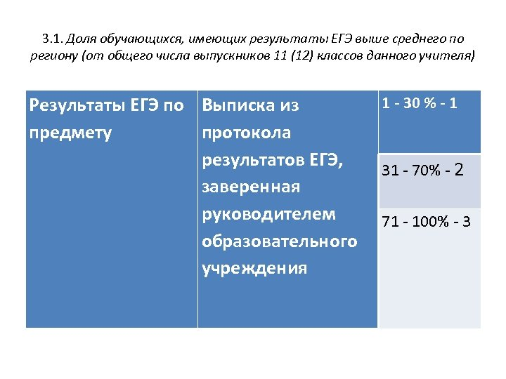 3. 1. Доля обучающихся, имеющих результаты ЕГЭ выше среднего по региону (от общего числа